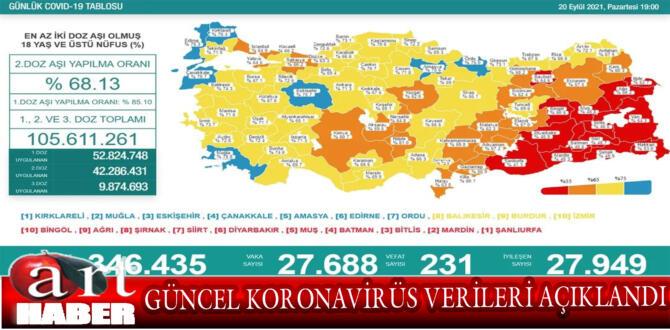 20 Eylül Türkiye'nin güncel koronavirüs verileri açıklandı. İşte son durum